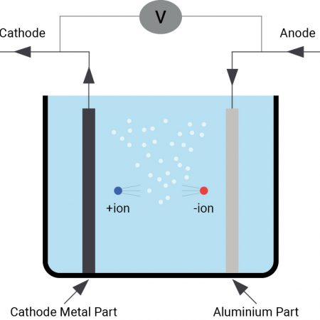 the-anodizing-process-drawing